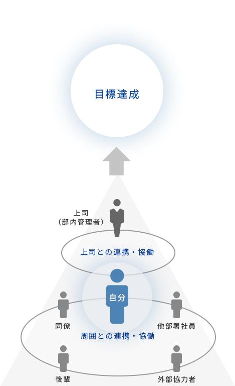 自律型社員に期待する役割と、 役割発揮に必要な「7つの能力」